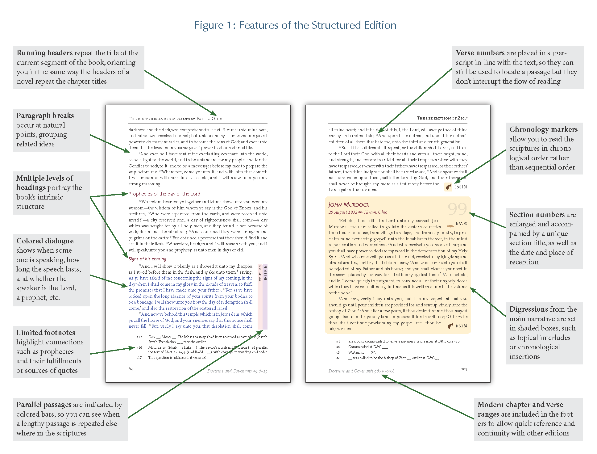 Structured Edition of the Pearl of Great Price, draft 1