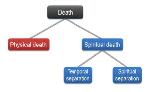 spiritual death chart