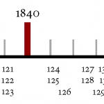 D&C overview: Timeline of revelations
