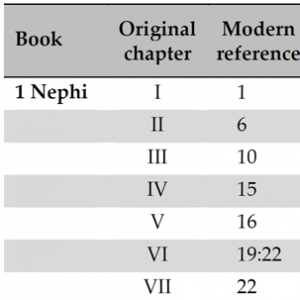 table of original chapter breaks in the Book of Mormon