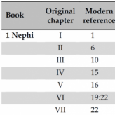 The original chapter breaks in the Book of Mormon