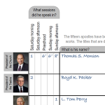 General conference notes worksheet: Example