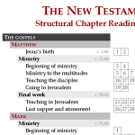 Structural chapter reading chart: The New Testament