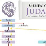 Kings of Judah and Israel: Chart