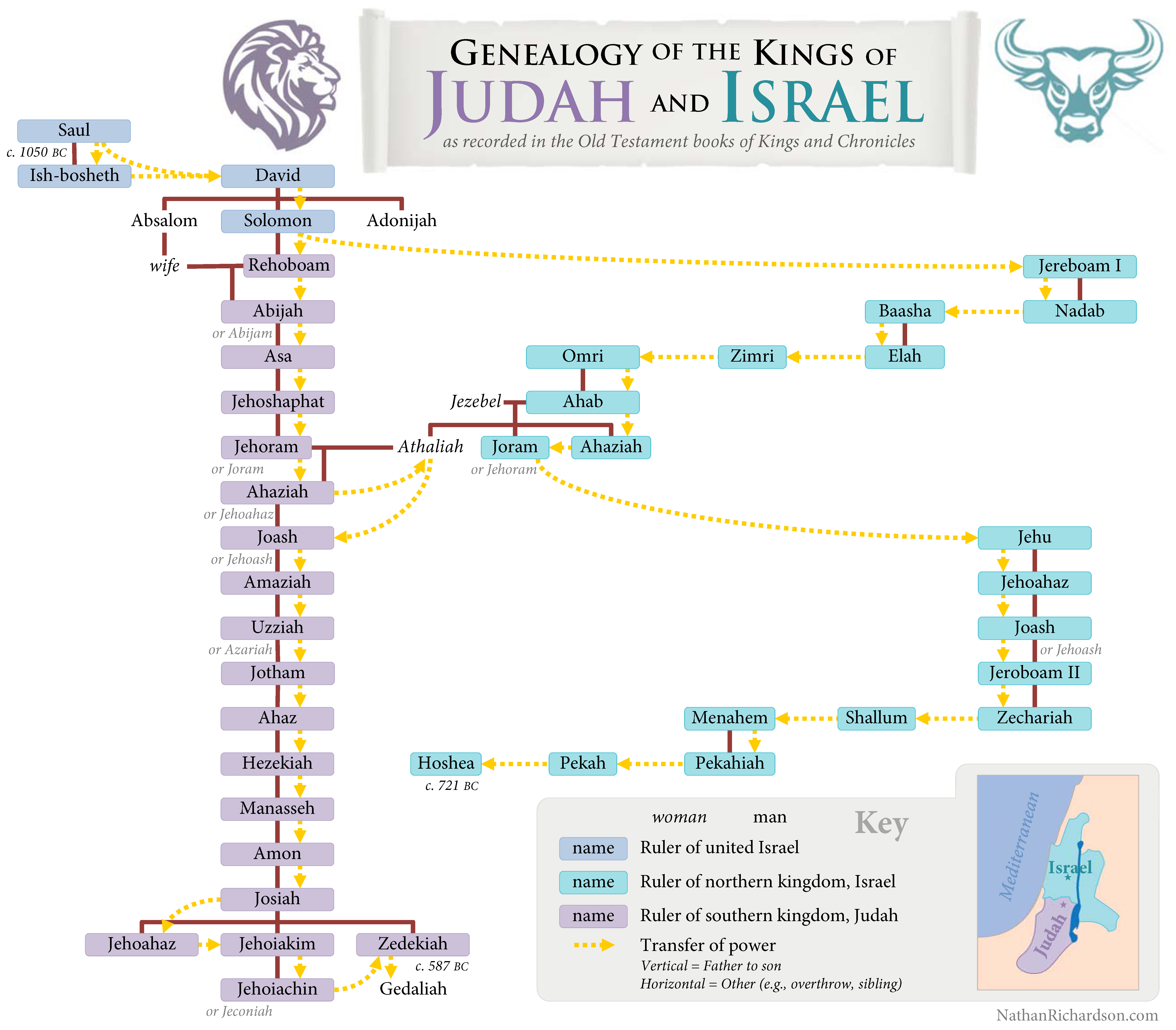 Bright image in printable kings of israel and judah chart