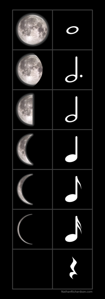 The phases of the moon compared to whole notes, half notes, etc