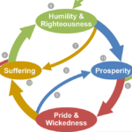 The Humility Cycle: Handout